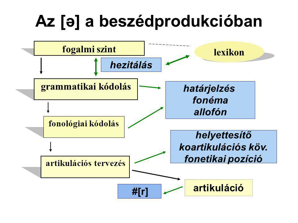 Az [ə] a beszédprodukcióban